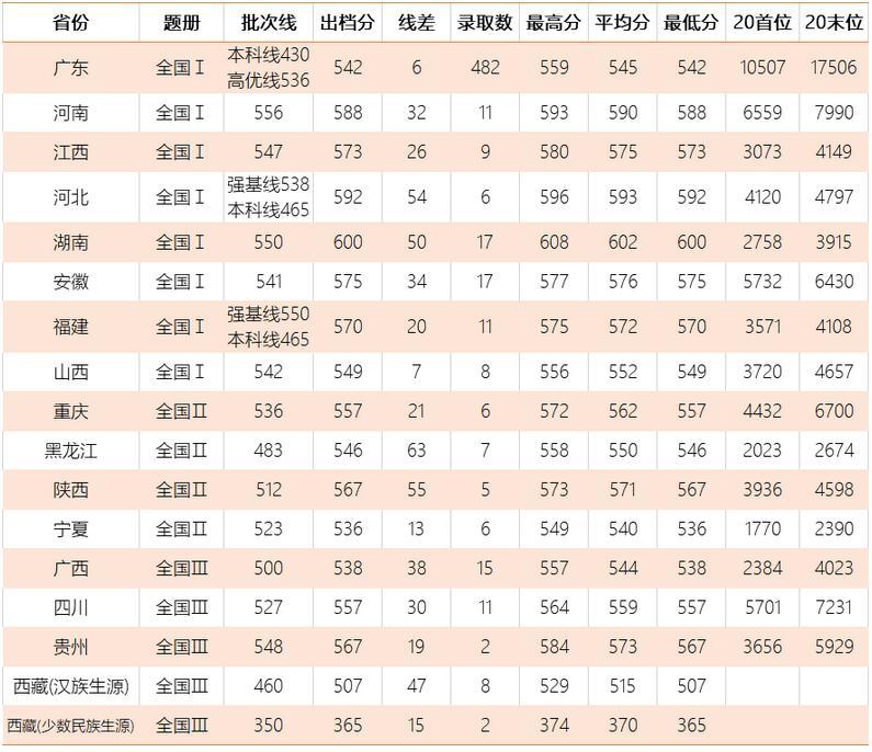 广东工业大学2020年各省文科录取分数线