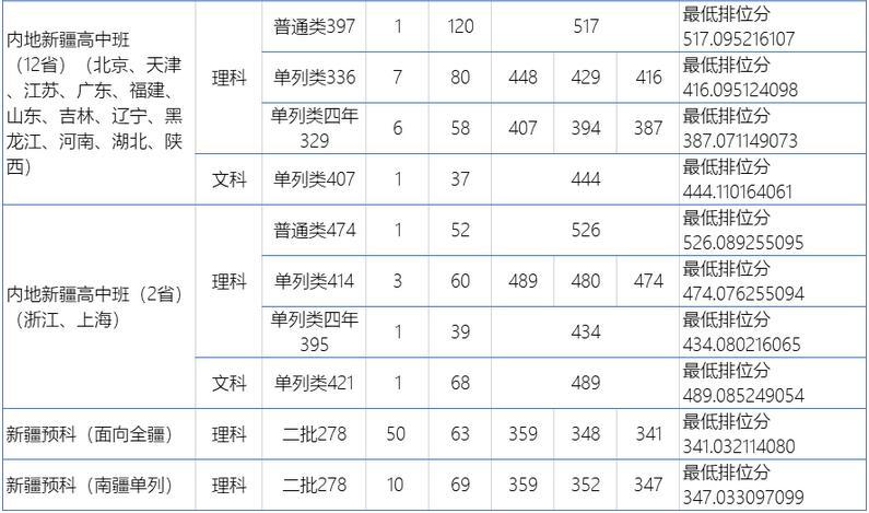 广东工业大学2020年各省其他类录取分数线2