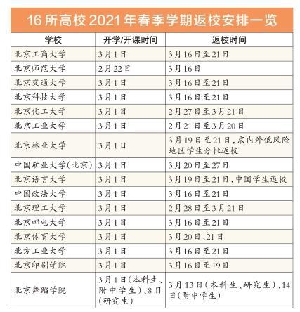 北京16所高校2021年延�t返校