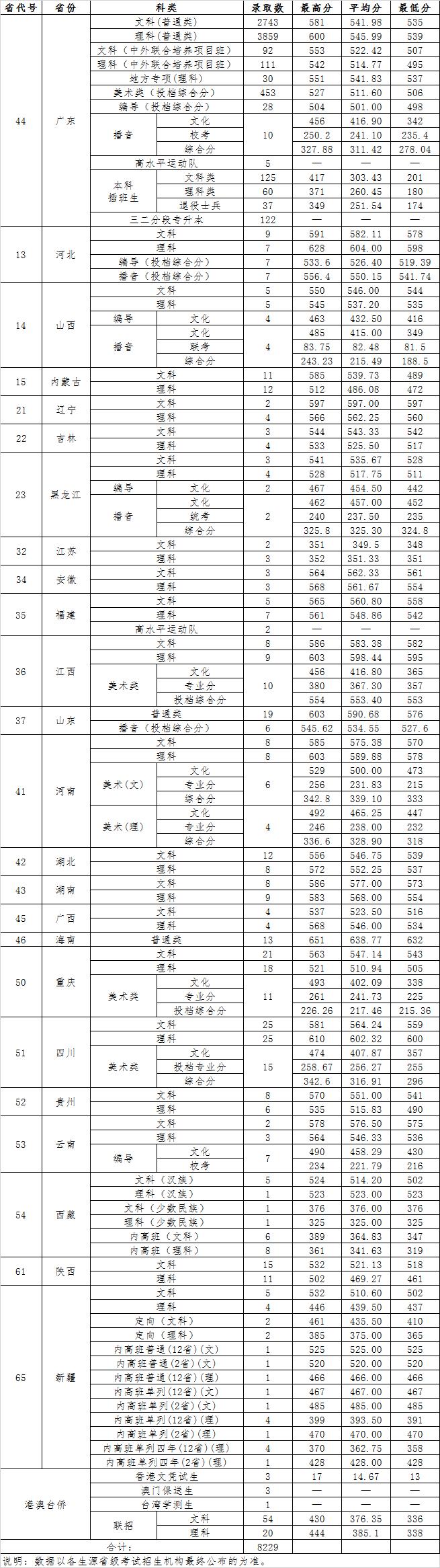 广东财经大学2020年各省各科录取分数线