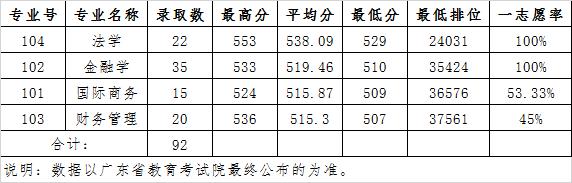 广东财经大学2020年广东省文科(中外联合培养项目班)各专业录取分数线
