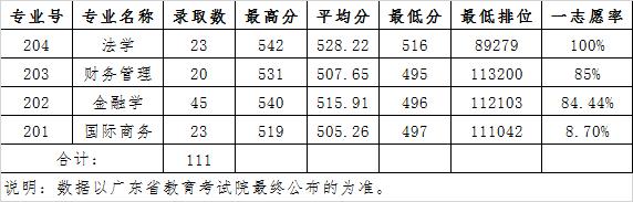 广东财经大学2020年广东省理科(中外联合培养项目班)各专业录取分数线