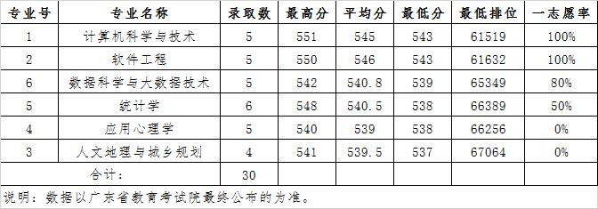 广东财经大学2020年广东省理科(地方专项)各专业录取分数线