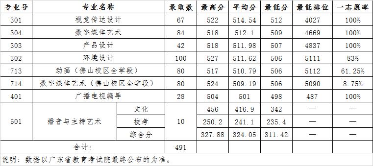 广东财经大学2020年广东省艺术类各专业录取分数线