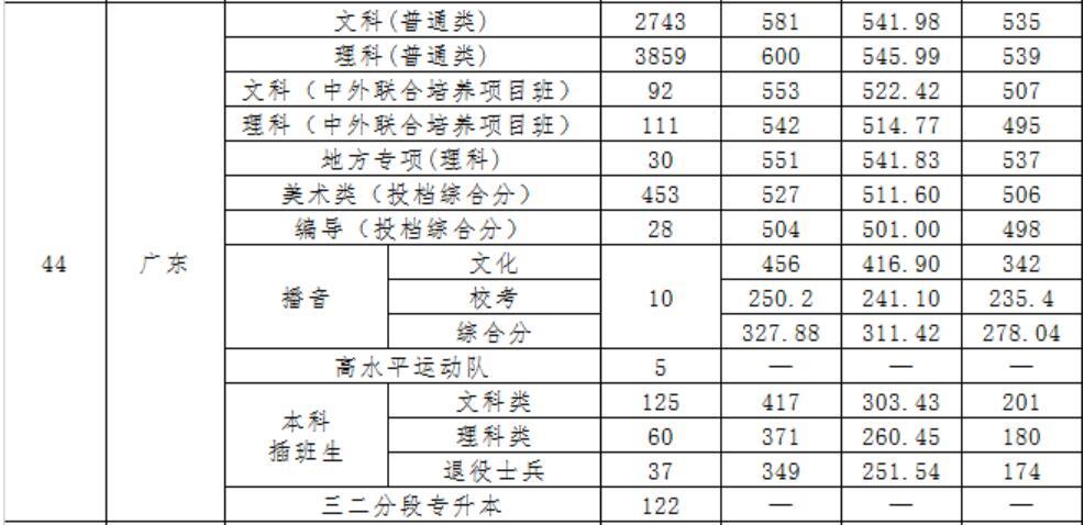 广东财经大学2020年广东录取分数线2