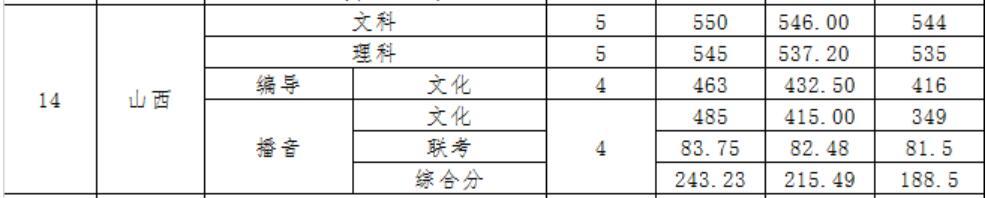 广东财经大学2020年山西录取分数线2