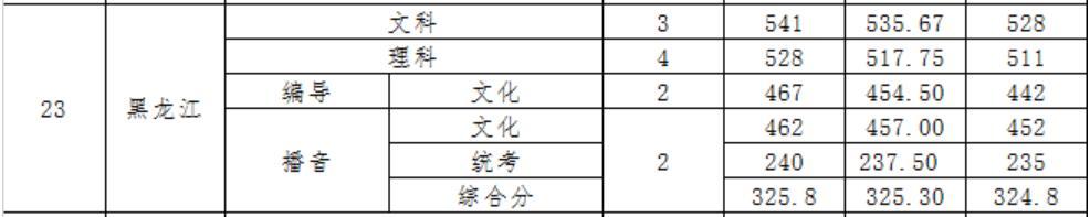 广东财经大学2020年黑龙江录取分数线2