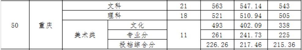 广东财经大学2020年重庆录取分数线2