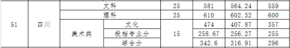 广东财经大学2020年四川录取分数线2
