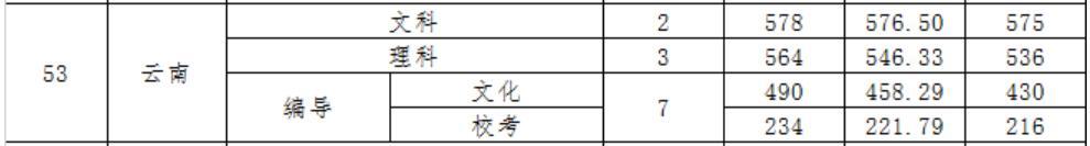 广东财经大学2020年云南录取分数线2