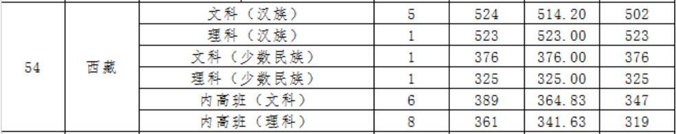 广东财经大学2020年西藏录取分数线2