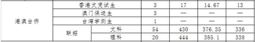 广东财经大学2020年港澳台侨录取分数线2