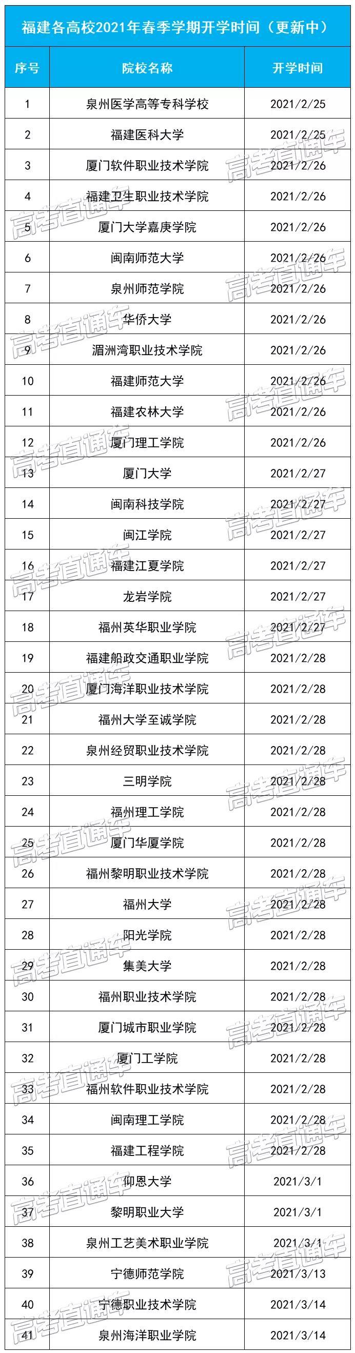 福建各高校2021年春季学期开学时间