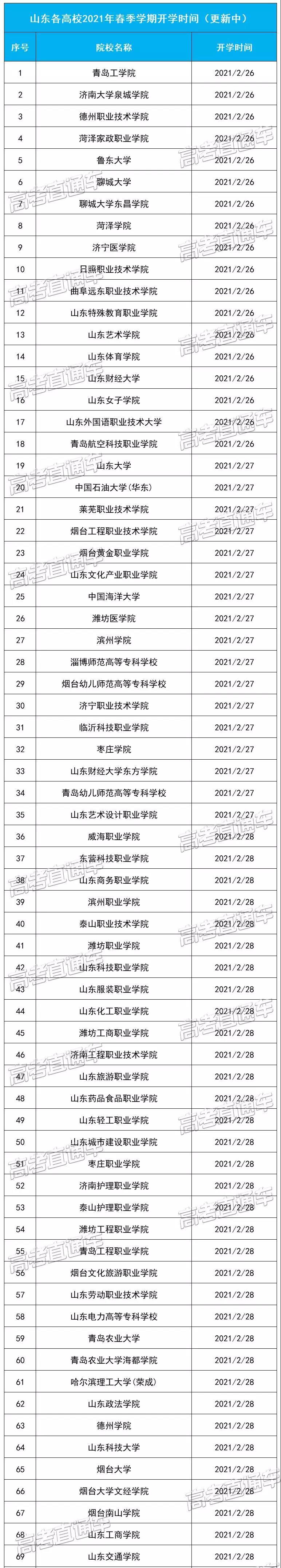 山东各高校2021年春季学期开学时间