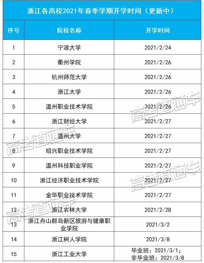 浙江各高校2021年春季学期开学时间