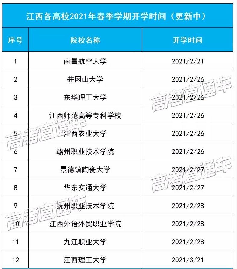 江西各高校2021年春季学期开学时间