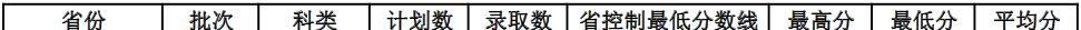 广东海洋大学2020年广西录取分数线1