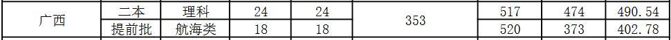 广东海洋大学2020年广西录取分数线2