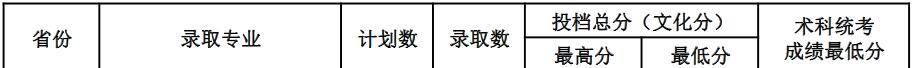 广东海洋大学2020年广西艺术类统考和体育类录取分数线1