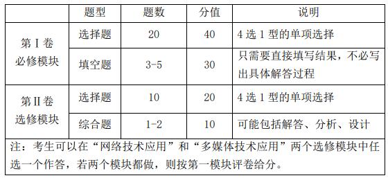 2021年江西高考技术科目考试说明