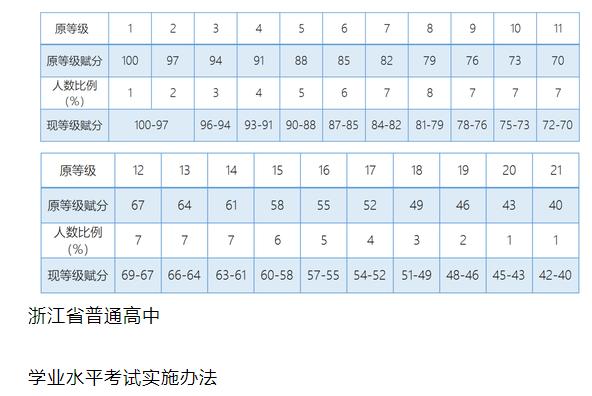 2021浙江高考学考选考卷面分值、等级赋分新变化