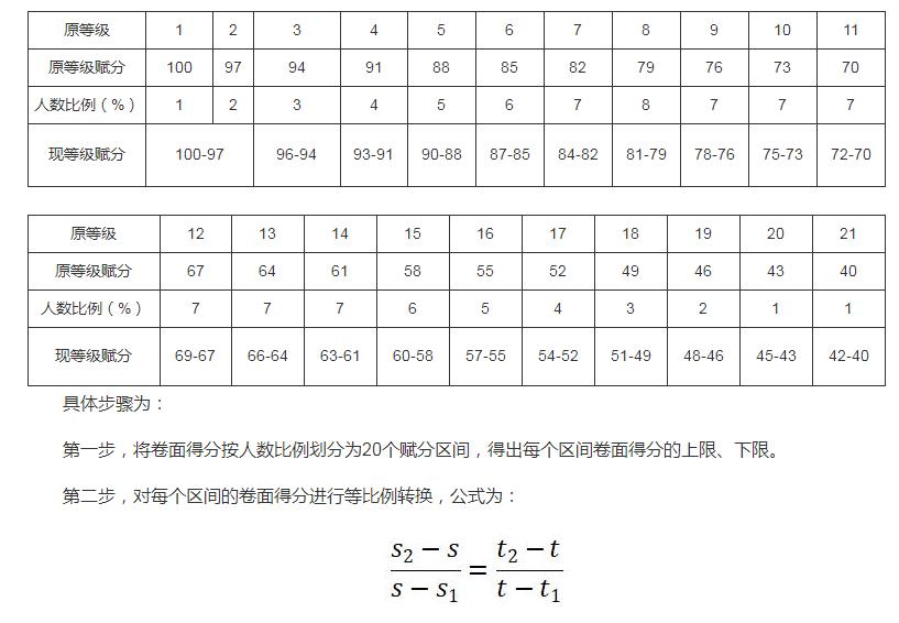 浙江省教育厅2021关于进一步做好学考选考工作通知的解读