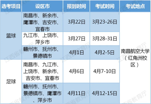 2021年江西省普通高校招生�w育���I�y一考�工作�⒂�3月22日至4月15日在南昌航空大�W�t角洲校�^�e行。  考�批次和�r�g安排如下: