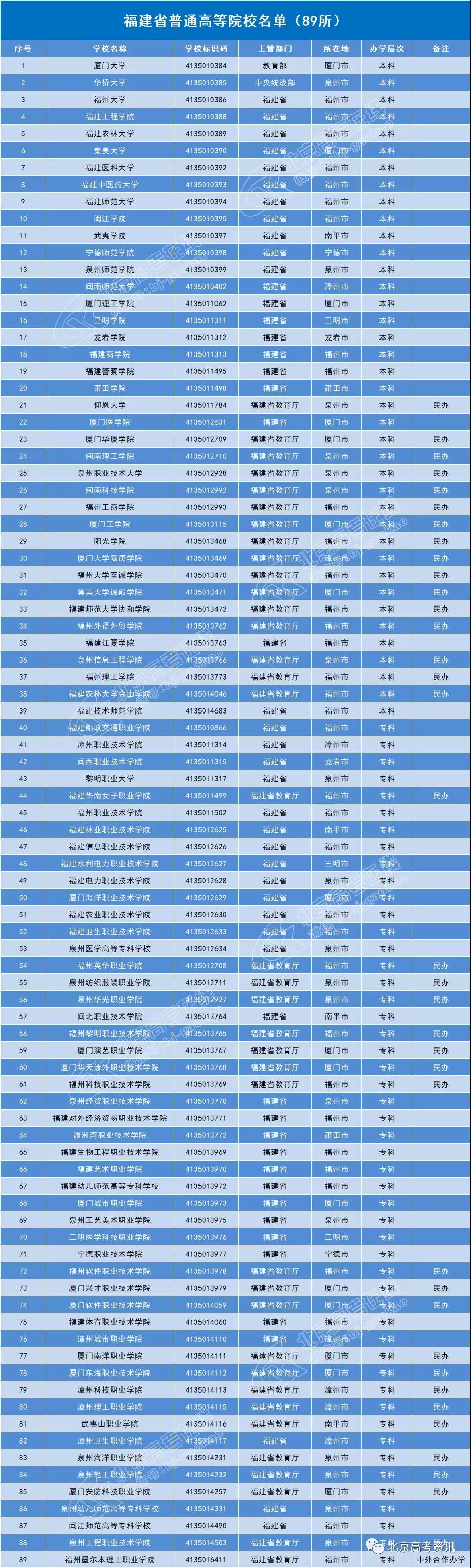 福建省89所普通高等院校名单