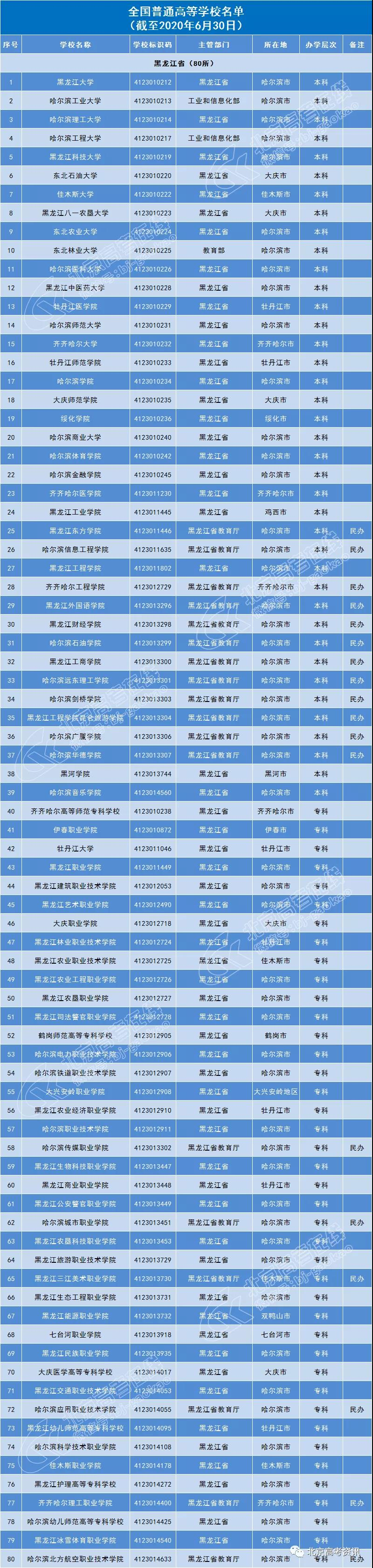 黑龙江省80所普通高等院校名单