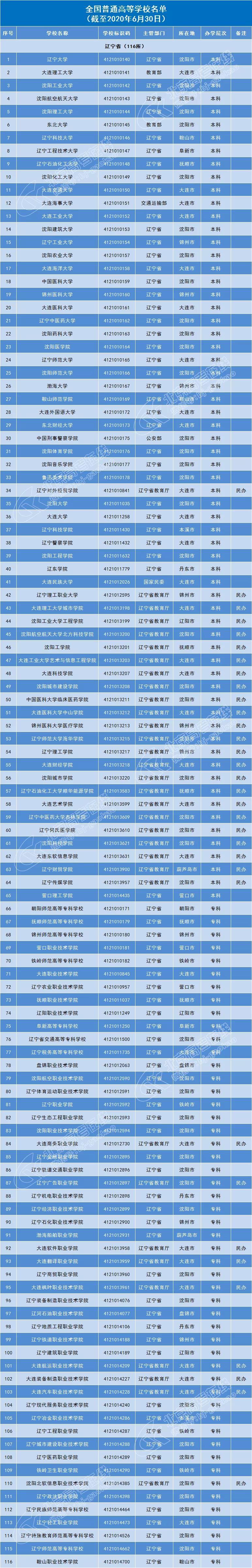 辽宁116所普通高等院校名单