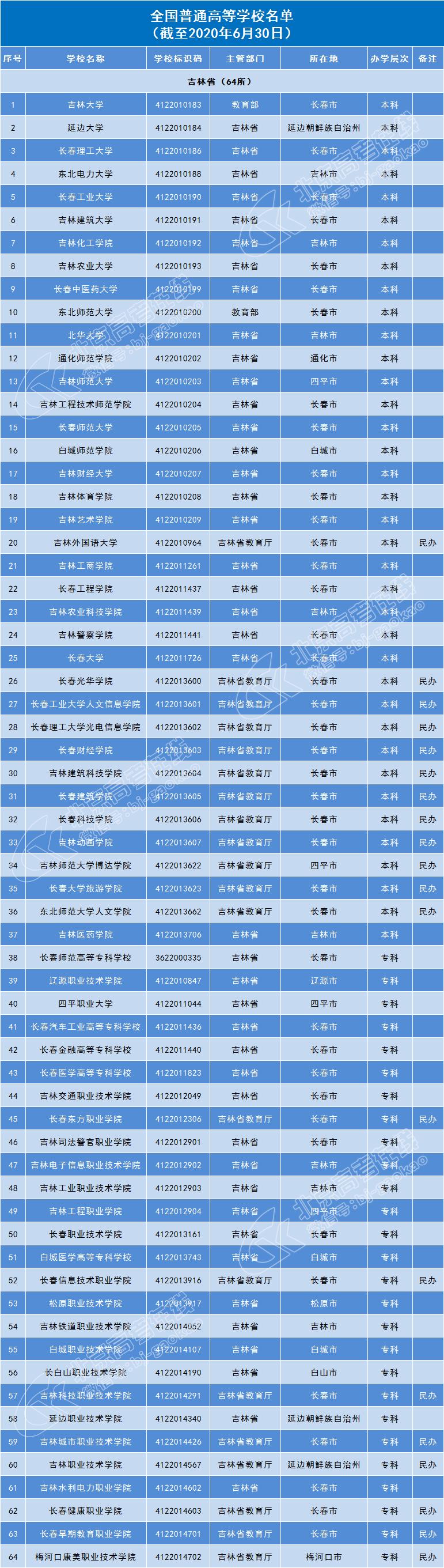 吉林64所普通高等院校名单
