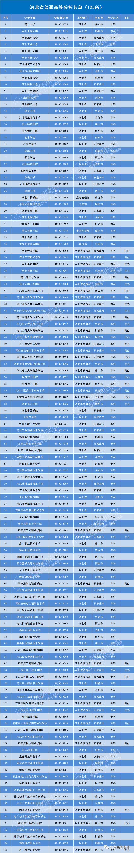 河北省125普通高等院校名��
