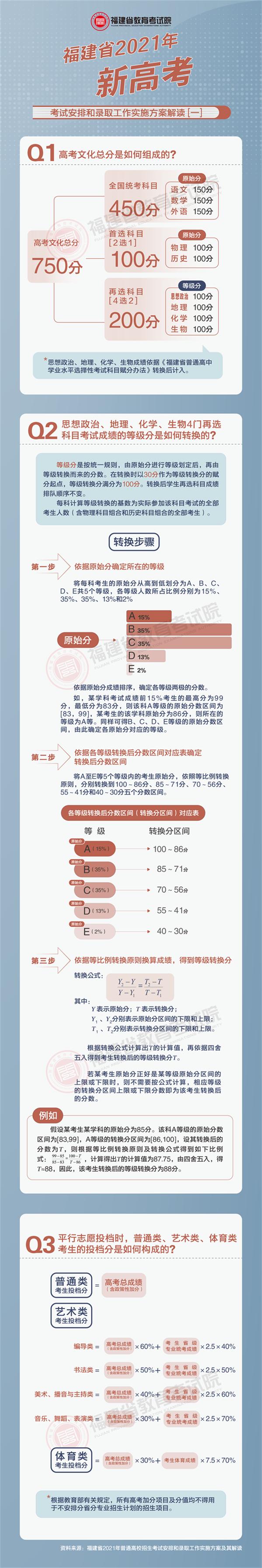2021年福建省新高考考�安排和�取工作��施方案解�x(一)