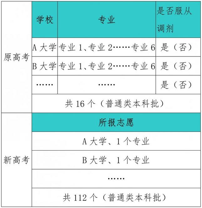 2021辽宁年普通高校招生适应性测试模拟志愿填报问答