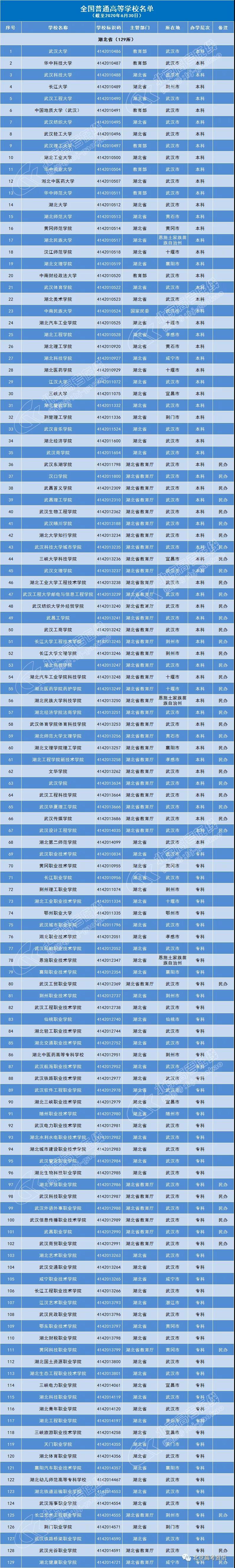 湖北129所普通高等院校名单