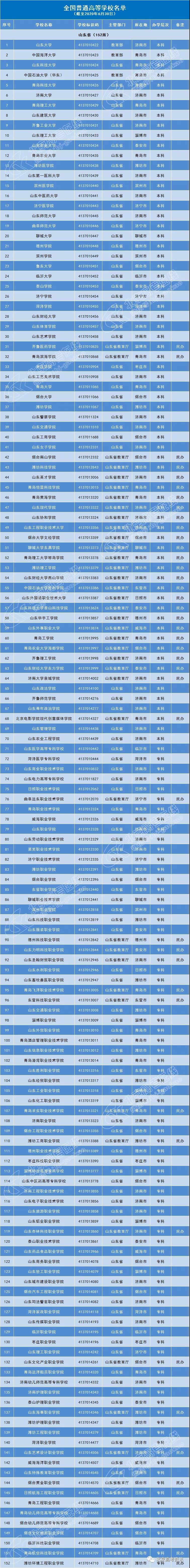 山东省152所普通高等院校名单