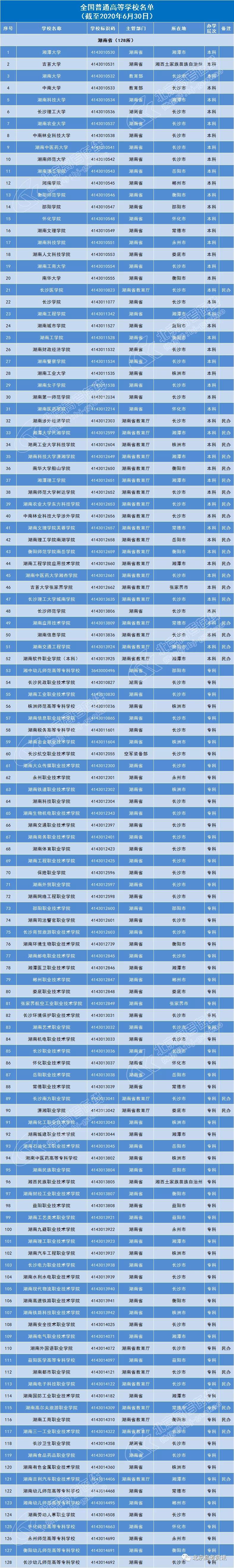 湖南省128所普通高等院校名单