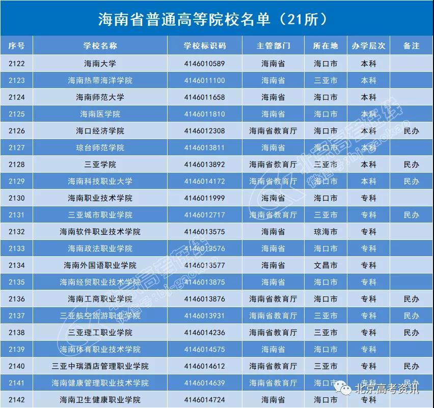 海南省21所普通高等院校名单