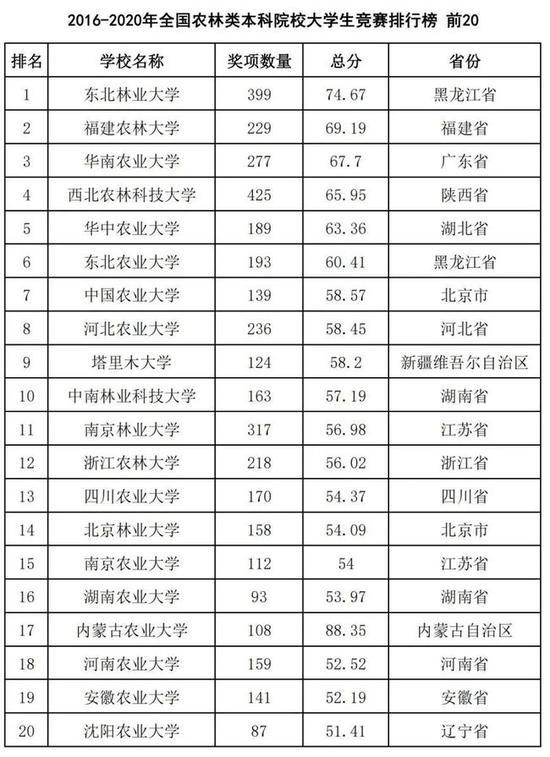 2016-2020年全���r林�本科院校大�W生��排行榜