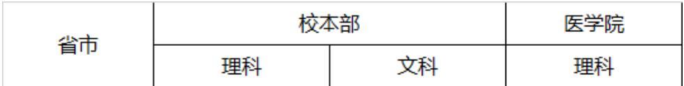 上海交通大学2020年福建录取分数线1