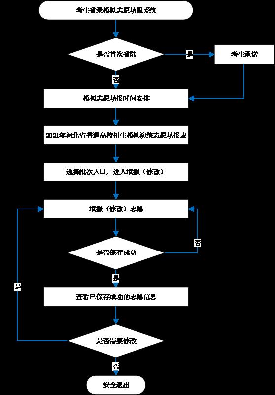 河北省2021年高考模拟演练志愿填报须知