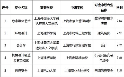 上海2021增设5个中本贯通培养模式专业