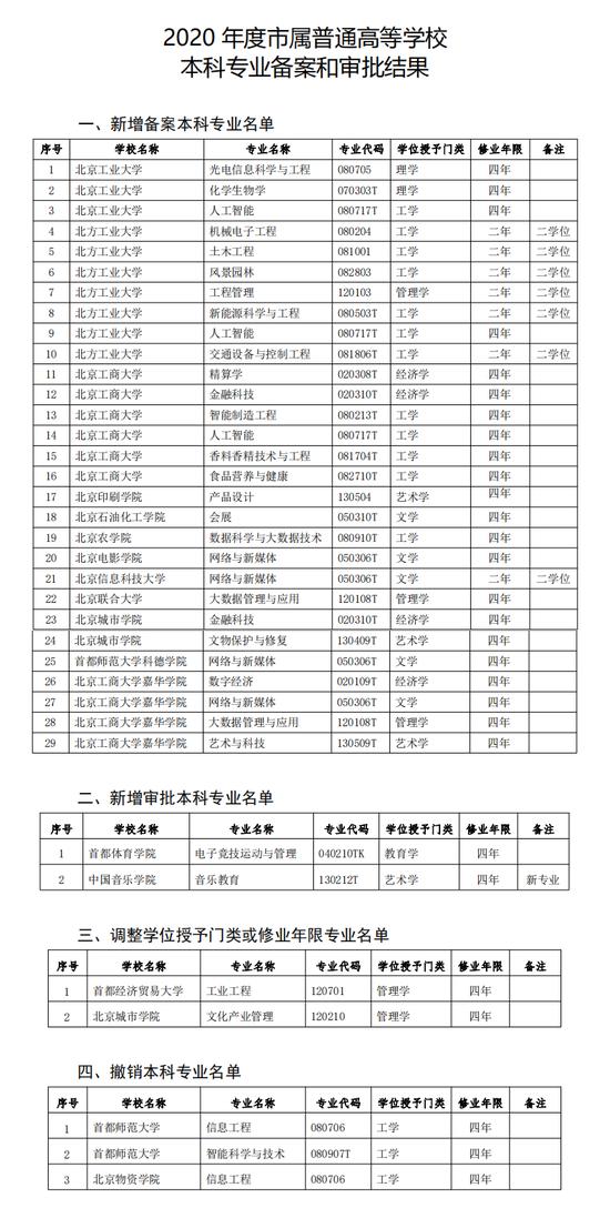 北京高校将增加电子竞技、新媒体等新专业