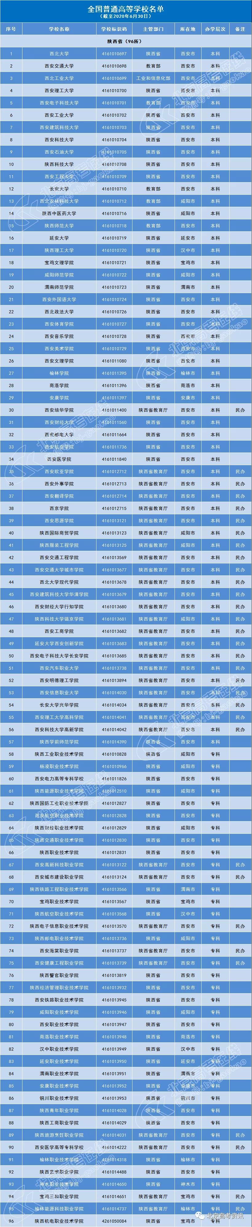 陕西省96所普通高等院校名单