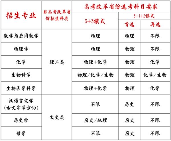 山东大学2021年强基计划招生简章