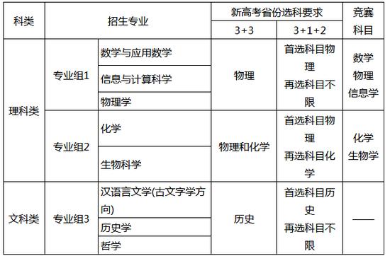 2021年高考强基计划将于4月8日起报名 25校公布简章