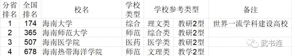 2021年海南省大�W�C合��力排行榜