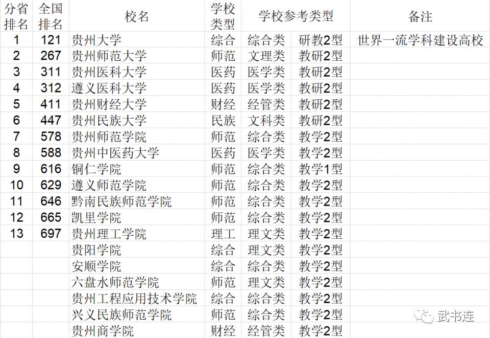 2021年贵州省大学综合实力排行榜
