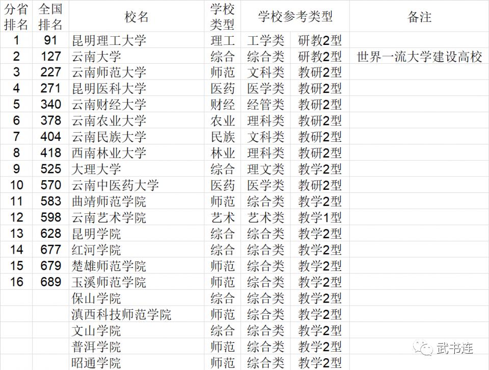 2021年云南省大�W�C合��力排行榜