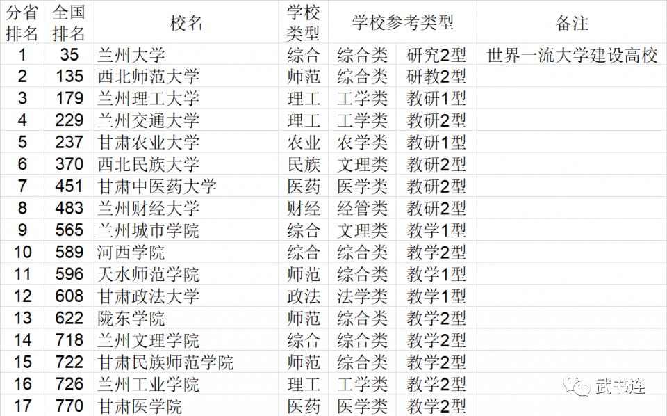 2021年甘�C省大�W�C合��力排行榜